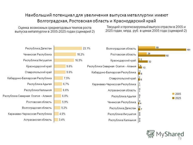 Наибольший потенциал для увеличения выпуска металлургии имеют Волгоградская, Ростовская область и Краснодарский край 79 23,1%Республика Дагестан 18,2%Чеченская Республика 16,5%Республика Ингушетия 9,6%Краснодарский край 9,6%Ставропольский край 7,5%Ка