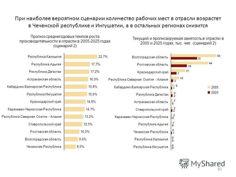 При наиболее вероятном сценарии количество рабочих мест в отрасли возрастет в Чеченской республике и Ингушетии, а в остальных регионах снизится 80 22,7%Республика Калмыкия 17,7%Республика Адыгея 17,2%Республика Дагестан 16,5%Астраханская область 15,8