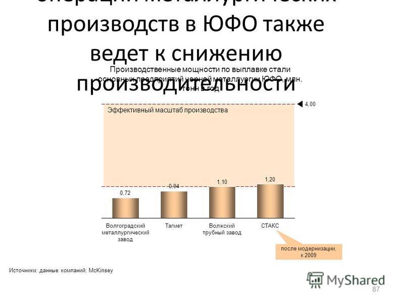 Недостаточный масштаб операций металлургических производств в ЮФО также ведет к снижению производительности 87 Эффективный масштаб производства Волжский трубный завод Тагмет 4,00 СТАКС Волгоградский металлургический завод Волгоградский металлургическ
