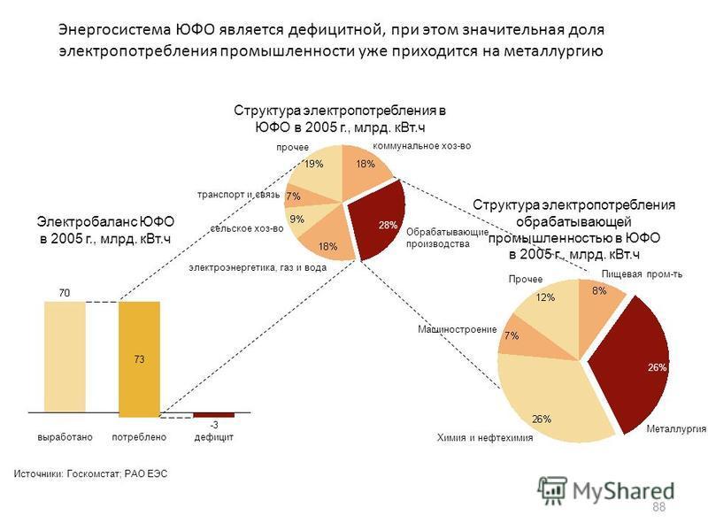 Энергосистема ЮФО является дефицитной, при этом значительная доля электропотребления промышленности уже приходится на металлургию 88 коммунальное хоз-во 28% Обрабатывающие производства электроэнергетика, газ и вода сельское хоз-во транспорт и связь п