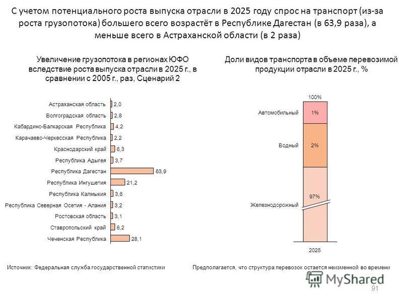 С учетом потенциального роста выпуска отрасли в 2025 году спрос на транспорт (из-за роста грузопотока) большего всего возрастёт в Республике Дагестан (в 63,9 раза), а меньше всего в Астраханской области (в 2 раза) 91 2,0Астраханская область 2,8Волгог