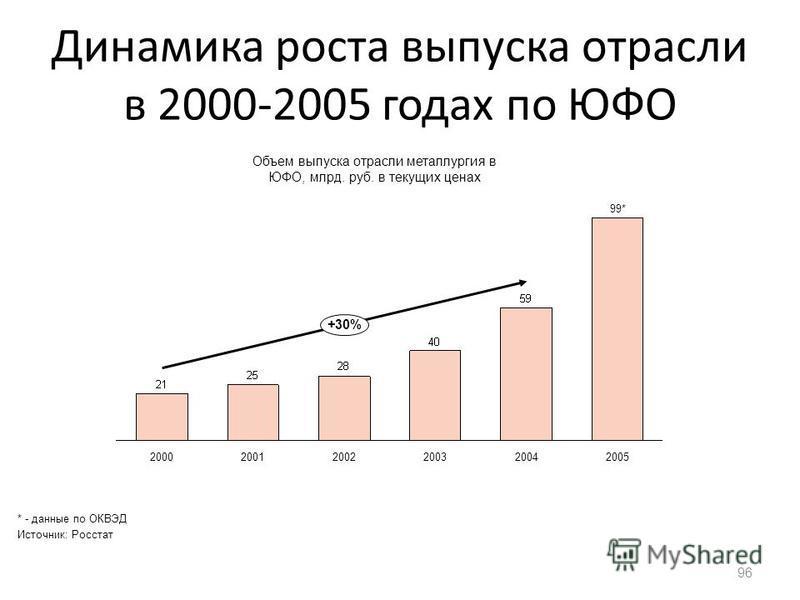 Динамика роста выпуска отрасли в 2000-2005 годах по ЮФО 96 20002001200220032004 99* 2005 +30% Объем выпуска отрасли металлургия в ЮФО, млрд. руб. в текущих ценах * - данные по ОКВЭД Источник: Росстат