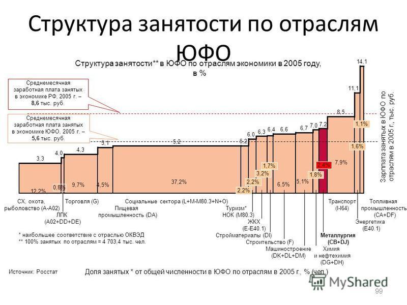 Структура занятости по отраслям ЮФО 99 Доля занятых * от общей численности в ЮФО по отраслям в 2005 г., % (чел.) Зарплата занятых в ЮФО по отраслям в 2005 г., тыс. руб. Химия и нефтехимия (DG+DH)Химия и нефтехимия (DG+DH)Химия и нефтехимия (DG+DH)Хим