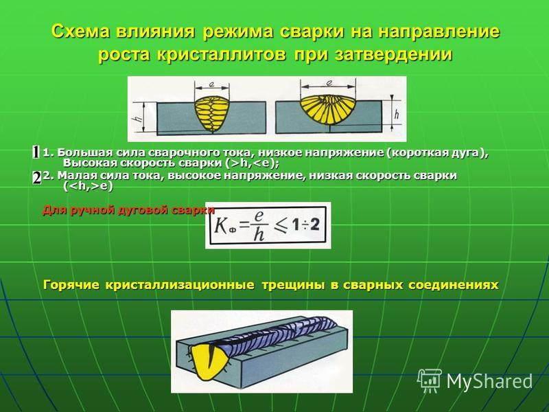 Схема влияния режима сварки на направление роста кристаллитов при затвердении 1. Большая сила сварочного тока, низкое напряжение (короткая дуга), Высокая скорость сварки (>h, h,<e); 2. Малая сила тока, высокое напряжение, низкая скорость сварки ( e)