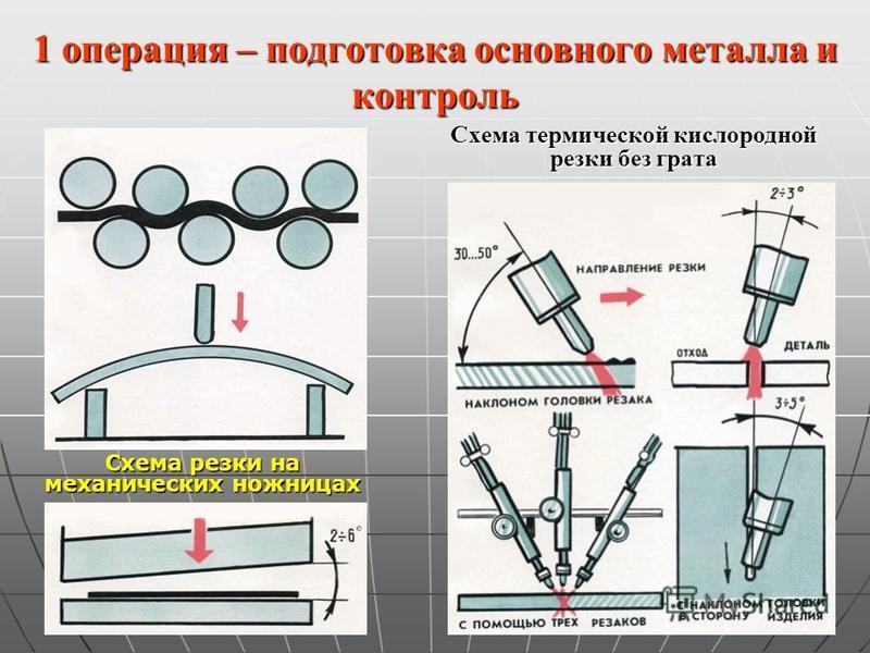 1 операция – подготовка основного металла и контроль Схема резки на механических ножницах Схема термической кислородной резки без грата