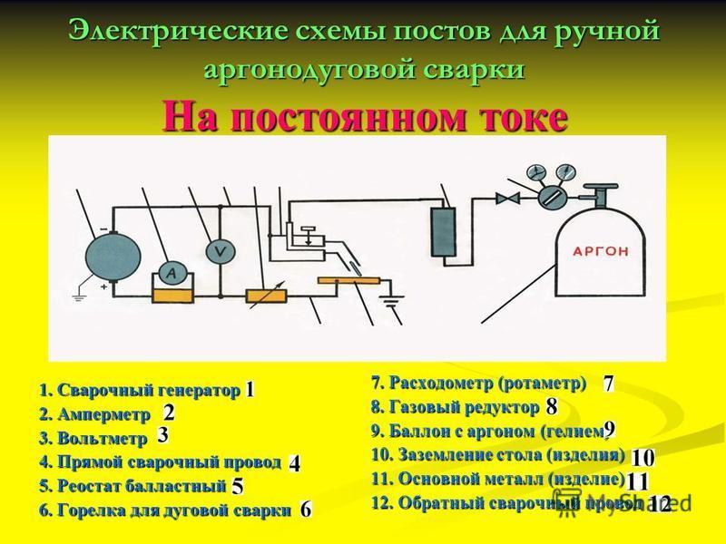 Электрические схемы постов для ручной аргонодуговой сварки На постоянном токе 1. Сварочный генератор 2. Амперметр 3. Вольтметр 4. Прямой сварочный провод 5. Реостат балластный 6. Горелка для дуговой сварки 7. Расходометр (ротаметр) 8. Газовый редукто