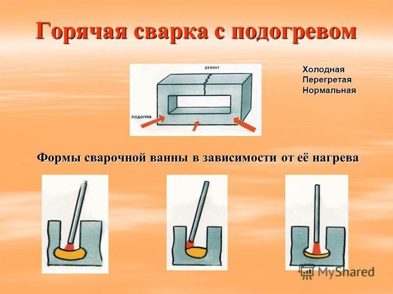 Горячая сварка с подогревом Холодная ПерегретаяНормальная Формы сварочной ванны в зависимости от её нагрева