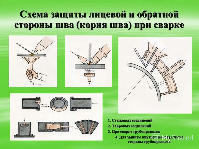 Схема защиты лицевой и обратной стороны шва (корня шва) при сварке 1. Стыковых соединений 2. Тавровых соединений 3. При сварке трубопроводов 4. Для защиты внутренней (обратной) стороны трубопроводов