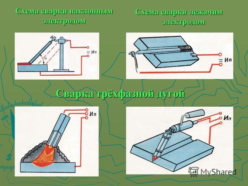 Схема сварки наклонным электродом Схема сварки лежачим электродом Сварка трёхфазной дугой