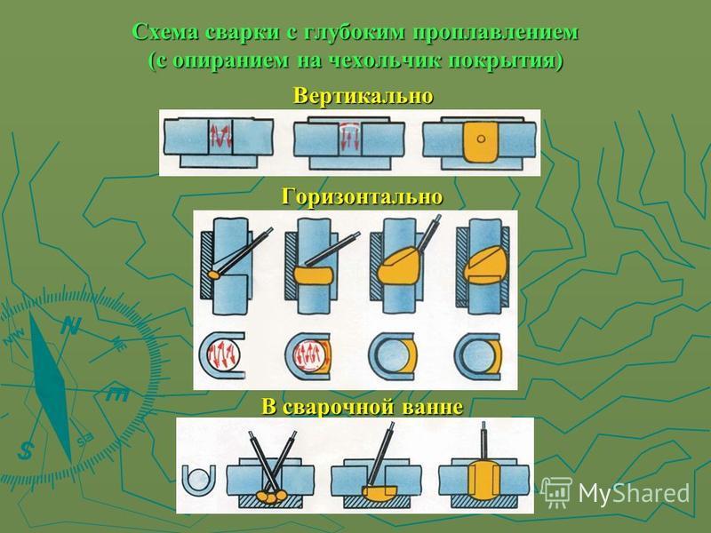 Схема сварки с глубоким проплавлением (с опиранием на чехольчик покрытия) Вертикально Горизонтально В сварочной ванне