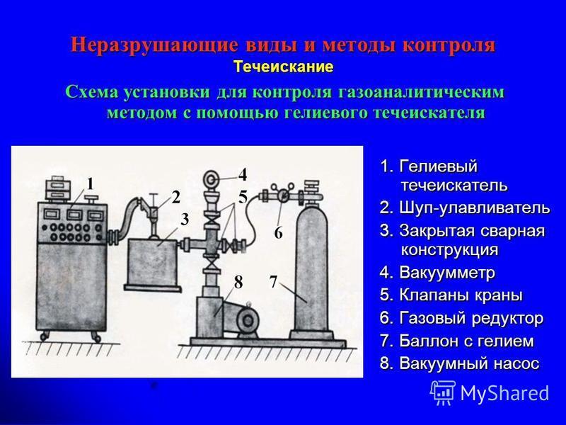 Неразрушающие виды и методы контроля Течеискание Схема установки для контроля газоаналитическим методом с помощью гелиевого течеискателя 1. Гелиевый течеискатель 2. Шуп-улавливатель 3. Закрытая сварная конструкция 4. Вакуумметр 5. Клапаны краны 6. Га