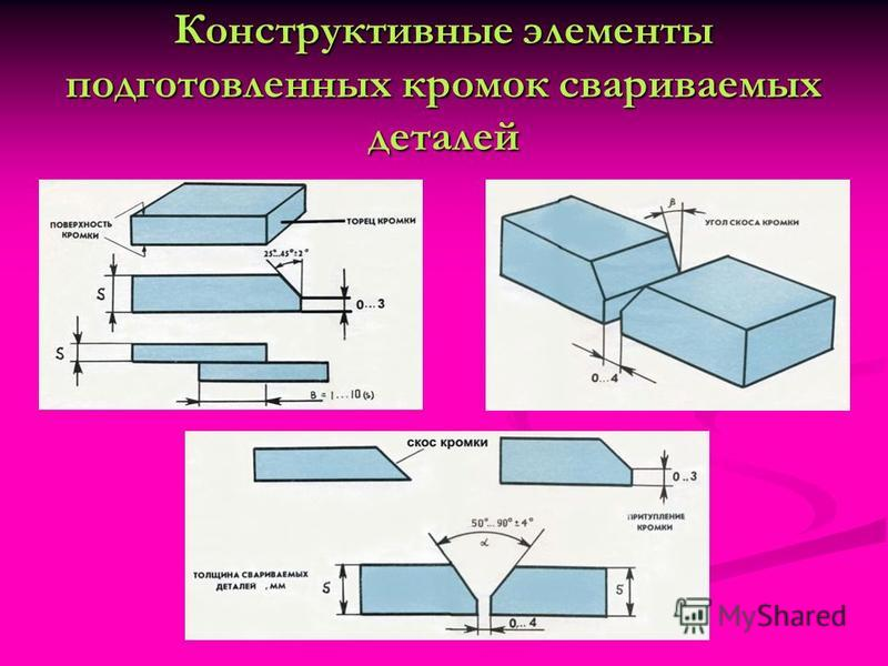 Конструктивные элементы подготовленных кромок свариваемых деталей