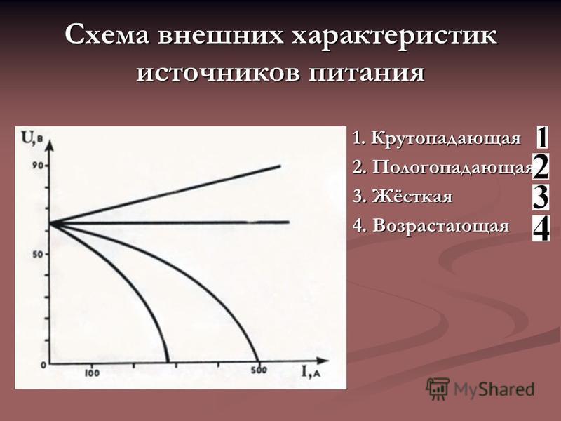 Схема внешних характеристик источников питания 1. Крутопадающая 2. Пологопадающая 3. Жёсткая 4. Возрастающая