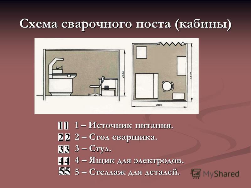 Схема сварочного поста (кабины) 1 – Источник питания. 2 – Стол сварщика. 3 – Стул. 4 – Ящик для электродов. 5 – Стеллаж для деталей.
