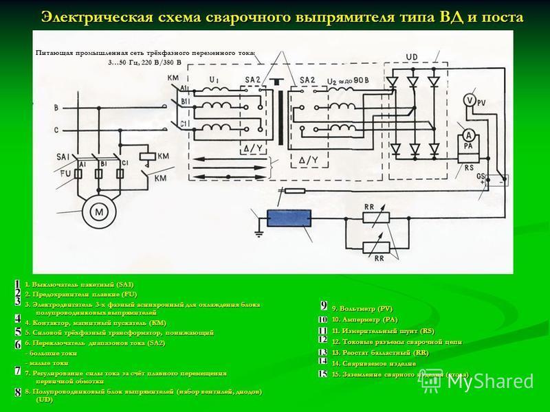 Электрическая схема сварочного выпрямителя типа ВД и поста Питающая промышленная сеть трёхфазного переменного тока: 3…50 Гц, 220 В/380 В 1. Выключатель пакетный (SA1) 2. Предохранители плавкие (FU) 3. Электродвигатель 3-х фазный асинхронный для охлаж