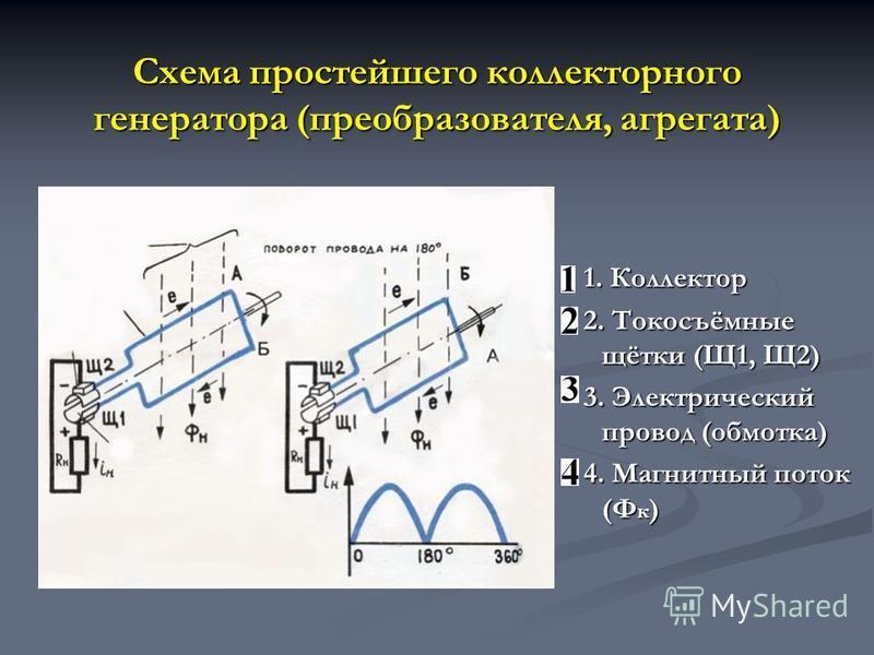 Схема простейшего коллекторного генератора (преобразователя, агрегата) 1. Коллектор 2. Токосъёмные щётки (Щ1, Щ2) 3. Электрический провод (обмотка) 4. Магнитный поток (Ф к )