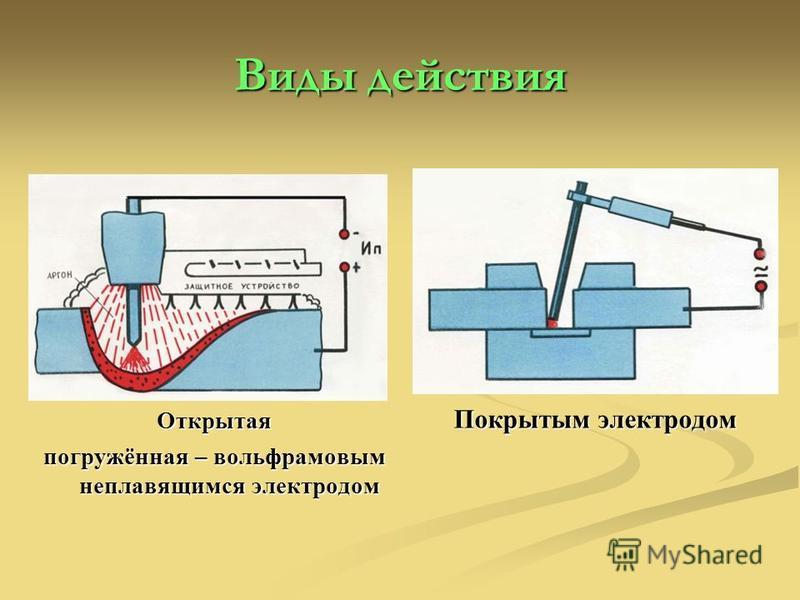 Виды действия Открытая погружённая – вольфрамовым неплавящимся электродом Покрытым электродом