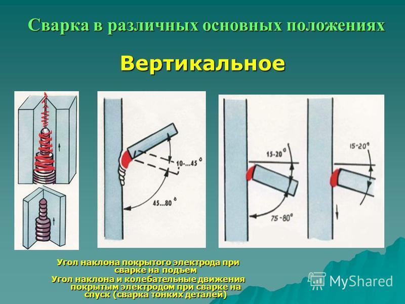 Сварка в различных основных положениях Вертикальное Угол наклона покрытого электрода при сварке на подъем Угол наклона и колебательные движения покрытым электродом при сварке на спуск (сварка тонких деталей)