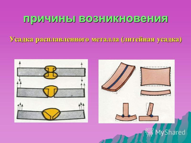 причины возникновения Усадка расплавленного металла (литейная усадка)