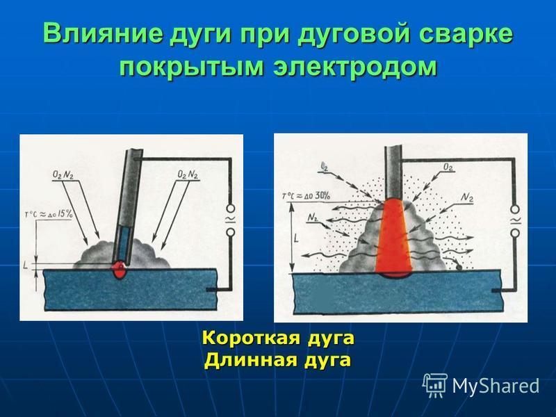 Влияние дуги при дуговой сварке покрытым электродом Короткая дуга Длинная дуга