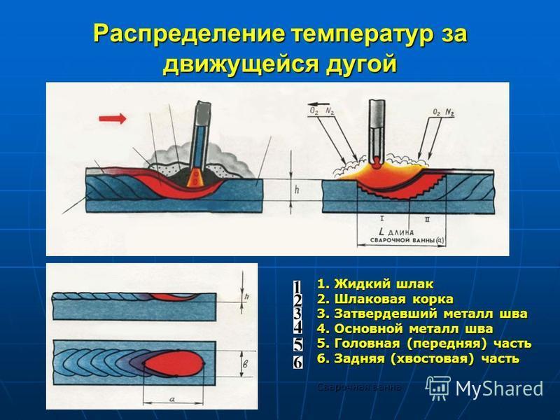 Распределение температур за движущейся дугой 1. Жидкий шлак 2. Шлаковая корка 3. Затвердевший металл шва 4. Основной металл шва 5. Головная (передняя) часть 6. Задняя (хвостовая) часть Сварочная ванна