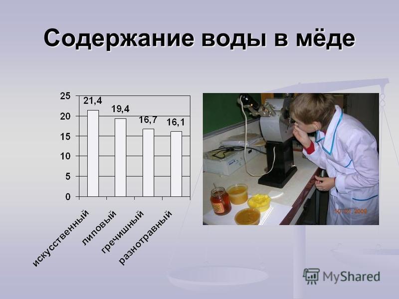 Содержание воды в мёде