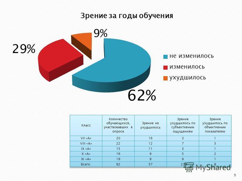 62% 29% 9% 5
