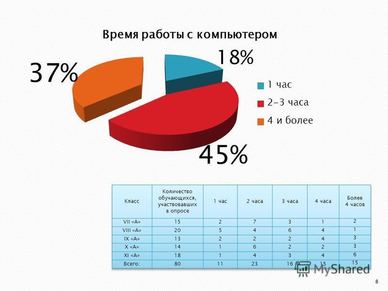 37% 45% 18% 8
