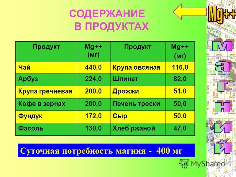 Суточная потребность магния - 400 мг ПродуктMg++ (мг) ПродуктMg++ (мг) Чай 440,0Крупа овсяная 116,0 Арбуз 224,0Шпинат 82,0 Крупа гречневая 200,0Дрожжи 51,0 Кофе в зернах 200,0Печень трески 50,0 Фундук 172,0Сыр 50,0 Фасоль 130,0Хлеб ржаной 47,0 СОДЕРЖ