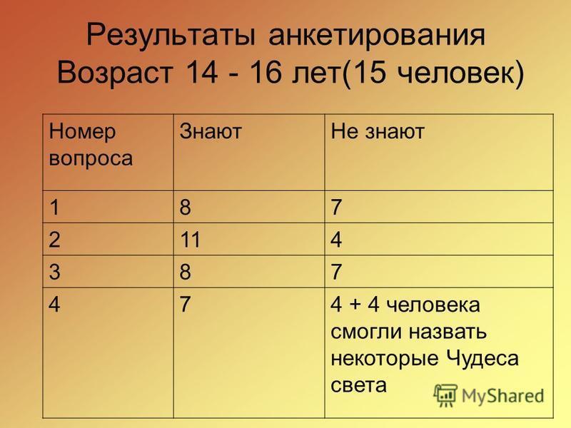 Результаты анкетирования Возраст 14 - 16 лет(15 человек) Номер вопроса Знают Не знают 187 2114 387 474 + 4 человека смогли назвать некоторые Чудеса света