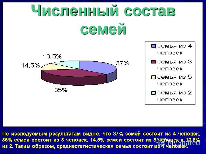 Численный состав семей По исследуемым результатам видно, что 37% семей состоит из 4 человек, 35% семей состоит из 3 человек, 14.5% семей состоит из 5 человек и 13.5% из 2. Таким образом, среднестатистическая семья состоит из 4 человек.