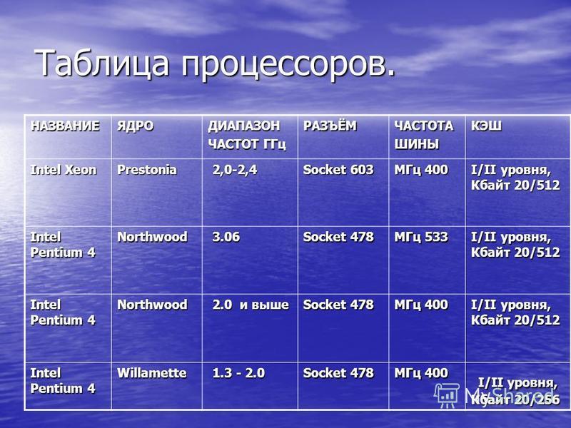 Таблица процессоров. НАЗВАНИЕЯДРОДИАПАЗОН ЧАСТОТ ГГц РАЗЪЁМЧАСТОТАШИНЫКЭШ Intel Xeon Prestonia 2,0-2,4 2,0-2,4 Socket 603 МГц 400 I/II уровня, Кбайт 20/512 Intel Pentium 4 Northwood 3.06 3.06 Socket 478 МГц 533 I/II уровня, Кбайт 20/512 Intel Pentium