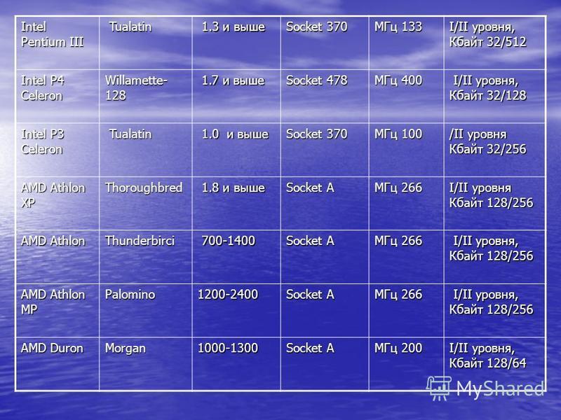 Intel Pentium III Tualatin Tualatin 1.3 и выше 1.3 и выше Socket 370 МГц 133 I/II уровня, Кбайт 32/512 Intel P4 Celeron Willamette- 128 1.7 и выше 1.7 и выше Socket 478 МГц 400 I/II уровня, Кбайт 32/128 I/II уровня, Кбайт 32/128 Intel P3 Celeron Tual