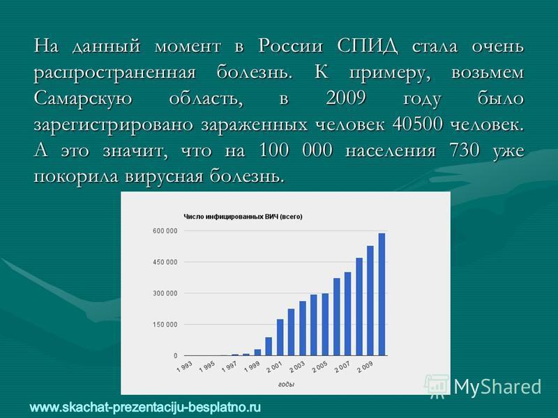 На данный момент в России СПИД стала очень распространенная болезнь. К примеру, возьмем Самарскую область, в 2009 году было зарегистрировано зараженных человек 40500 человек. А это значит, что на 100 000 населения 730 уже покорила вирусная болезнь.