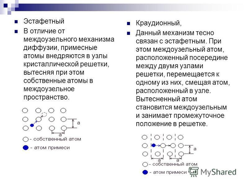 Эстафетный В отличие от междоузельного механизма диффузии, примесные атомы внедряются в узлы кристаллической решетки, вытесняя при этом собственные атомы в междоузельное пространство. Краудионный, Данный механизм тесно связан с эстафетным. При этом м