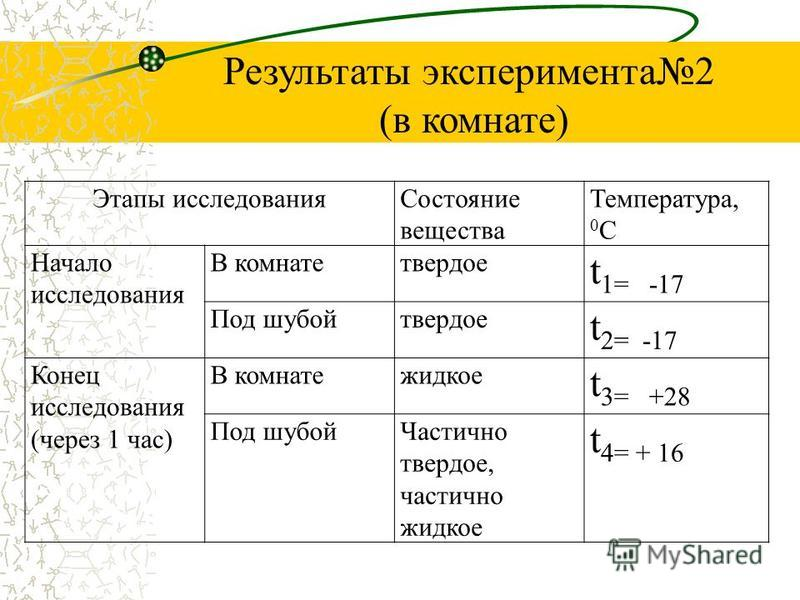 Этапы исследования Состояние вещества Температура, 0 С Начало исследования В комнате твердое t 1= -17 Под шубой твердое t 2= -17 Конец исследования (через 1 час) В комнате жидкое t 3= +28 Под шубой Частично твердое, частично жидкое t 4= + 16 Результа