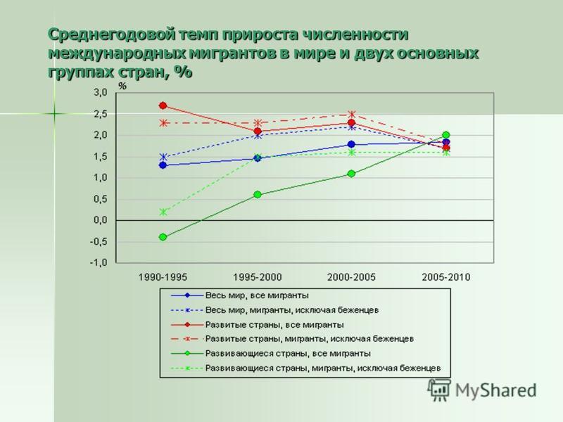 Среднегодовой темп прироста численности международных мигрантов в мире и двух основных группах стран, %