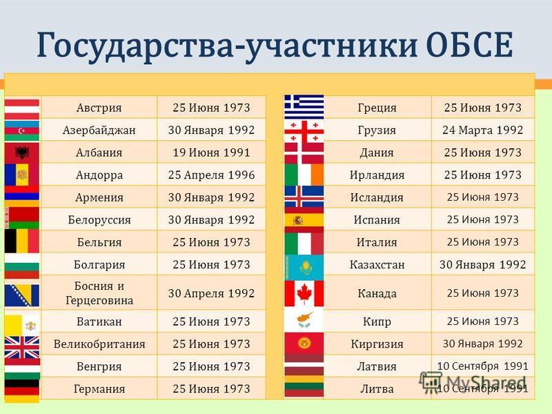 Государства-участники ОБСЕ Австрия 25 Июня 1973Греция 25 Июня 1973 Азербайджан 30 Января 1992Грузия 24 Марта 1992 Албания 19 Июня 1991Дания 25 Июня 1973 Андорра 25 Апреля 1996Ирландия 25 Июня 1973 Армения 30 Января 1992Исландия 25 Июня 1973 Белорусси