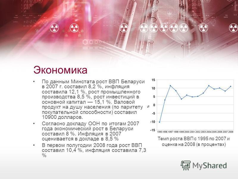 Экономика По данным Минстата рост ВВП Беларуси в 2007 г. составил 8,2 %, инфляция составила 12,1 %, рост промышленного производства 8,5 %, рост инвестиций в основной капитал 15,1 %. Валовой продукт на душу населения (по паритету покупательной способн