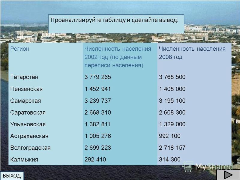 Проанализируйте таблицу и сделайте вывод. Регион Численность населения 2002 год (по данным переписи населения) Численность населения 2008 год Татарстан 3 779 2653 768 500 Пензенская 1 452 9411 408 000 Самарская 3 239 7373 195 100 Саратовская 2 668 31