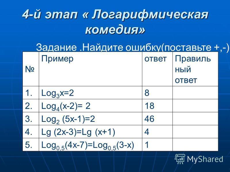 4-й этап « Логарифмическая комедия» Задание.Найдите ошибку(поставьте +,-) Примерответ Правиль ный ответ 1. Log 3 х=28 2. Log 4 (х-2)= 218 3. Log 2 (5 х-1)=246 4. Lg (2x-3)=Lg (x+1)4 5. Log 0,5 (4x-7)=Log 0,5 (3-x)1