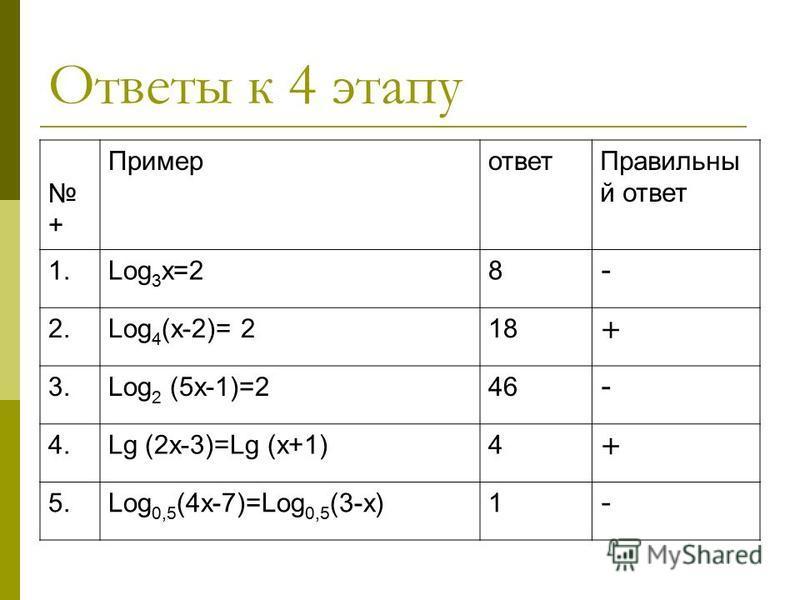 Ответы к 4 этапу + Примерответ Правильны й ответ 1. Log 3 х=28 - 2. Log 4 (х-2)= 218 + 3. Log 2 (5 х-1)=246 - 4. Lg (2x-3)=Lg (x+1)4 + 5. Log 0,5 (4x-7)=Log 0,5 (3-x)1 -