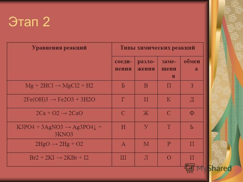 Этап 2 Уравнения реакций Типы химических реакций соединения разложения замещения обмен а Mg + 2HCl MgCl2 + H2БВПЗ 2Fe(OH)3 Fe2O3 + 3H2OГИКД 2Ca + O2 2CaOСЖСФ K3PO4 + 3AgNO3 Ag3PO4 + 3KNO3 НУТЬ 2HgO 2Hg + O2АМРП Br2 + 2KI 2KBr + I2ШЛОИ