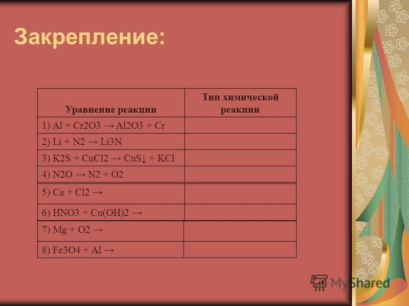 Закрепление: Уравнение реакции Тип химической реакции 1) Al + Cr2O3 Al2O3 + Cr 2) Li + N2 Li3N 3) K2S + CuCl2 CuS + KCl 4) N2O N2 + O2 5) Ca + Cl2 6) HNO3 + Cu(OH)2 7) Mg + O2 8) Fe3O4 + Al