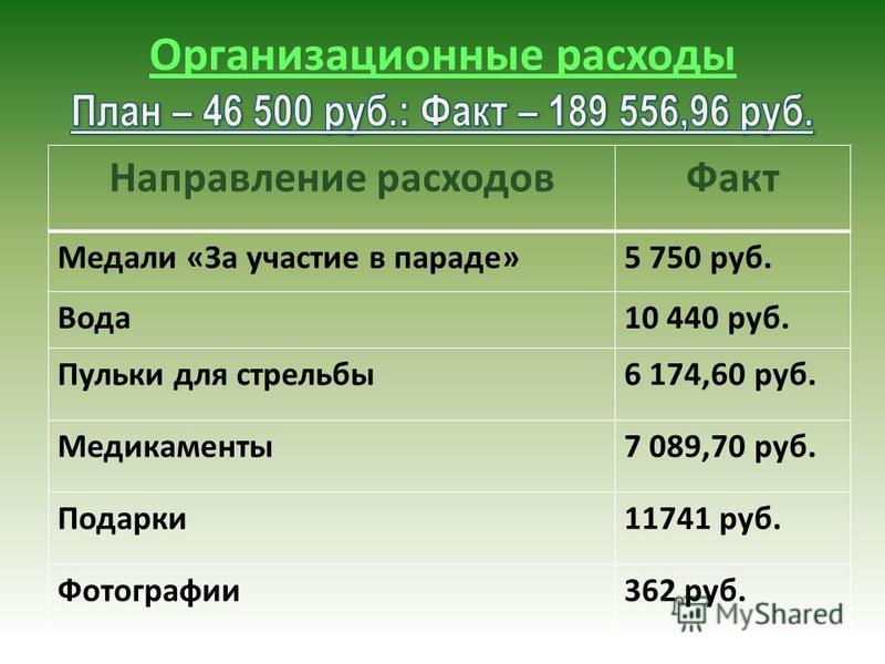 Направление расходов Факт Медали «За участие в параде»5 750 руб. Вода 10 440 руб. Пульки для стрельбы 6 174,60 руб. Медикаменты 7 089,70 руб. Подарки 11741 руб. Фотографии 362 руб.