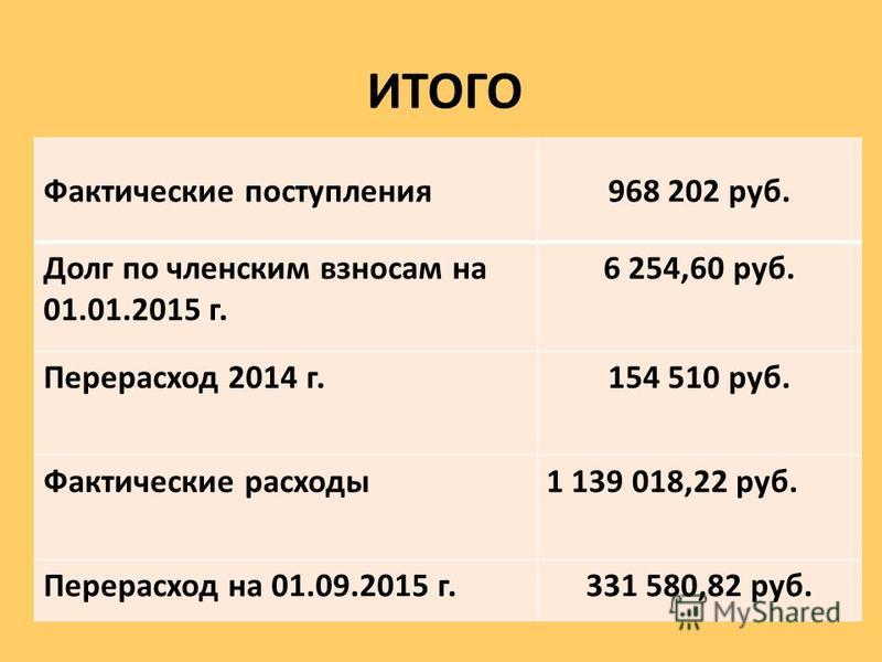 ИТОГО Фактические поступления 968 202 руб. Долг по членским взносам на 01.01.2015 г. 6 254,60 руб. Перерасход 2014 г.154 510 руб. Фактические расходы 1 139 018,22 руб. Перерасход на 01.09.2015 г.331 580,82 руб.