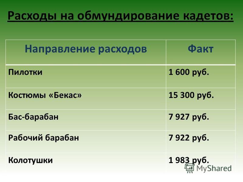 Расходы на обмундирование кадетов: Направление расходов Факт Пилотки 1 600 руб. Костюмы «Бекас»15 300 руб. Бас-барабан 7 927 руб. Рабочий барабан 7 922 руб. Колотушки 1 983 руб.