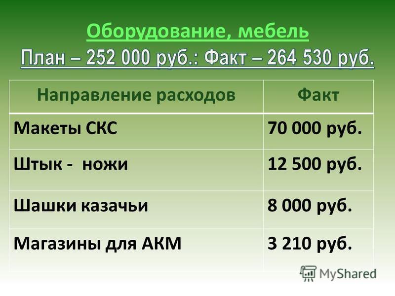 Направление расходов Факт Макеты СКС70 000 руб. Штык - ножи 12 500 руб. Шашки казачьи 8 000 руб. Магазины для АКМ3 210 руб.