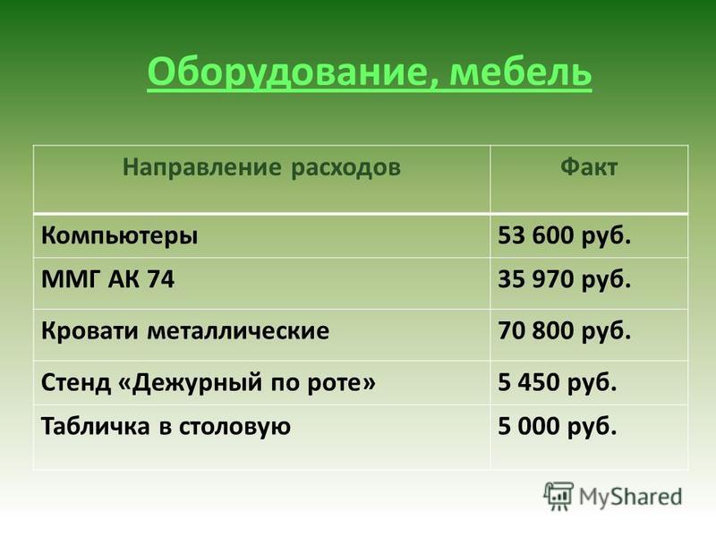 Оборудование, мебель Направление расходов Факт Компьютеры 53 600 руб. ММГ АК 7435 970 руб. Кровати металлические 70 800 руб. Стенд «Дежурный по роте»5 450 руб. Табличка в столовую 5 000 руб.