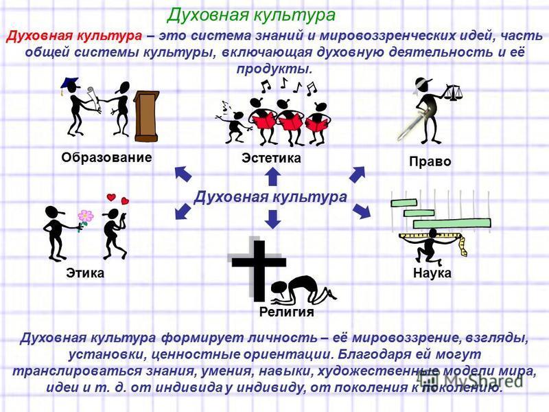 Духовная культура Духовная культура – это система знаний и мировоззренческих идей, часть общей системы культуры, включающая духовную деятельность и её продукты. Духовная культура формирует личность – её мировоззрение, взгляды, установки, ценностные о